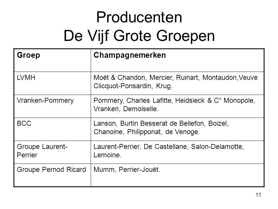 11 Producenten De Vijf Grote Groepen GroepChampagnemerken LVMHMoët & Chandon, Mercier, Ruinart, Montaudon,Veuve Clicquot-Ponsardin, Krug.