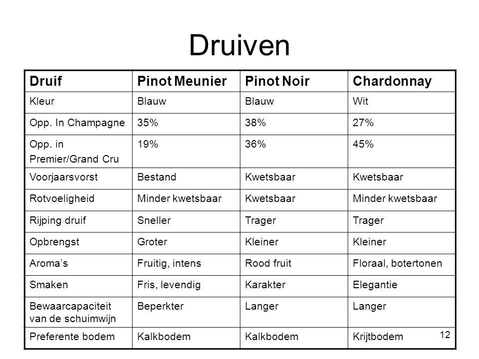 12 Druiven DruifPinot MeunierPinot NoirChardonnay KleurBlauw Wit Opp.