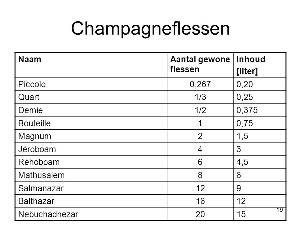19 Champagneflessen NaamAantal gewone flessen Inhoud [liter] Piccolo0,2670,20 Quart1/30,25 Demie1/20,375 Bouteille10,75 Magnum21,5 Jéroboam43 Réhoboam64,5 Mathusalem86 Salmanazar129 Balthazar1612 Nebuchadnezar2015