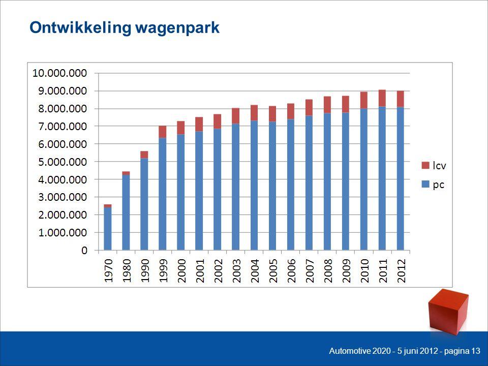 Ontwikkeling wagenpark Automotive 2020 - 5 juni 2012 - pagina 13