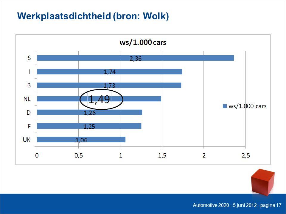 Werkplaatsdichtheid (bron: Wolk) Automotive 2020 - 5 juni 2012 - pagina 17