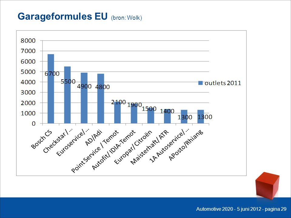 Garageformules EU (bron: Wolk) Automotive 2020 - 5 juni 2012 - pagina 29