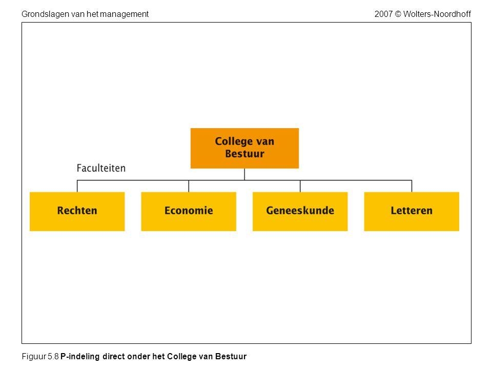 2007 © Wolters-NoordhoffGrondslagen van het management Figuur 5.8 P-indeling direct onder het College van Bestuur