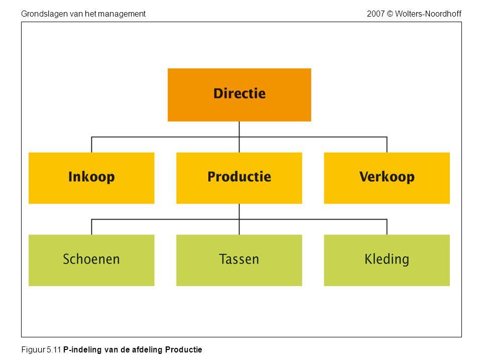 2007 © Wolters-NoordhoffGrondslagen van het management Figuur 5.11 P-indeling van de afdeling Productie