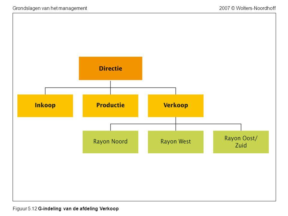 2007 © Wolters-NoordhoffGrondslagen van het management Figuur 5.12 G-indeling van de afdeling Verkoop