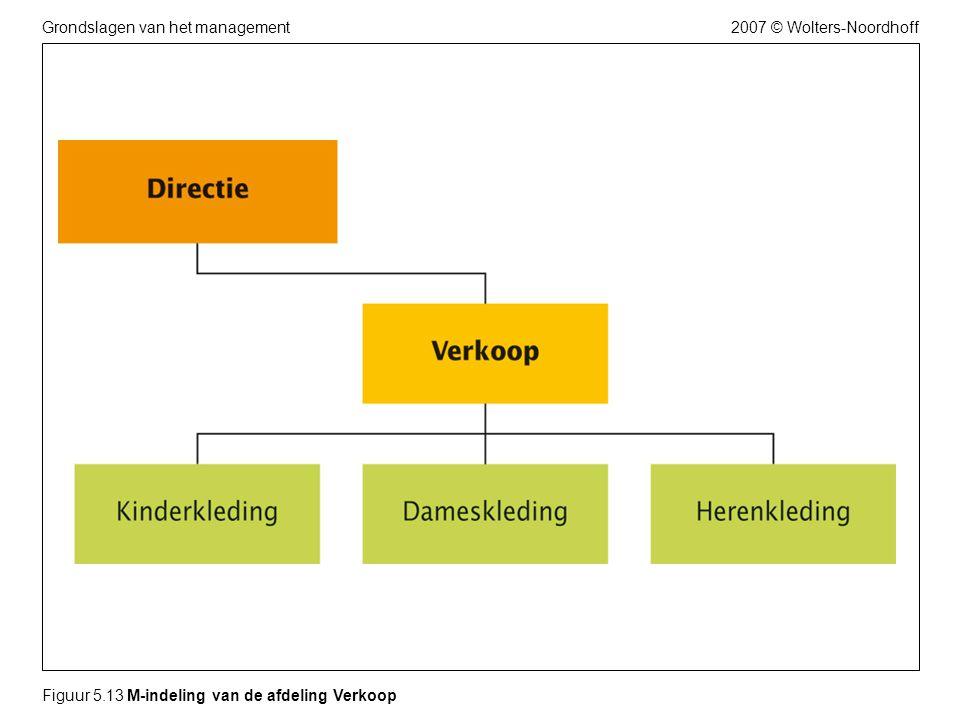 2007 © Wolters-NoordhoffGrondslagen van het management Figuur 5.13 M-indeling van de afdeling Verkoop