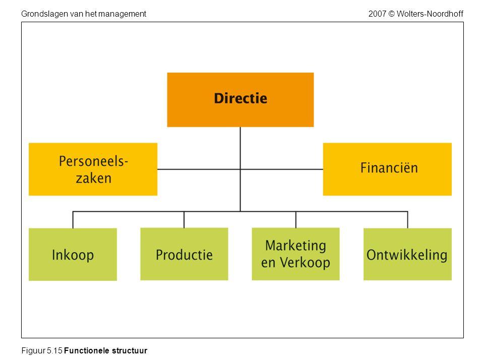 2007 © Wolters-NoordhoffGrondslagen van het management Figuur 5.15 Functionele structuur