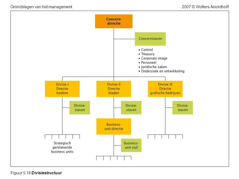 2007 © Wolters-NoordhoffGrondslagen van het management Figuur 5.16 Divisiestructuur