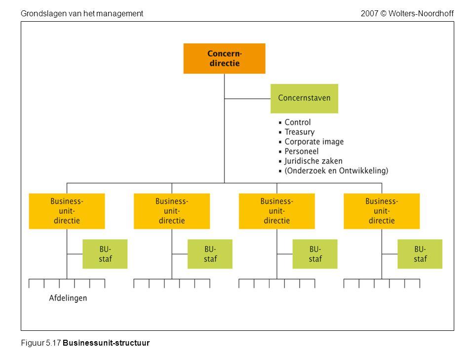 2007 © Wolters-NoordhoffGrondslagen van het management Figuur 5.17 Businessunit-structuur