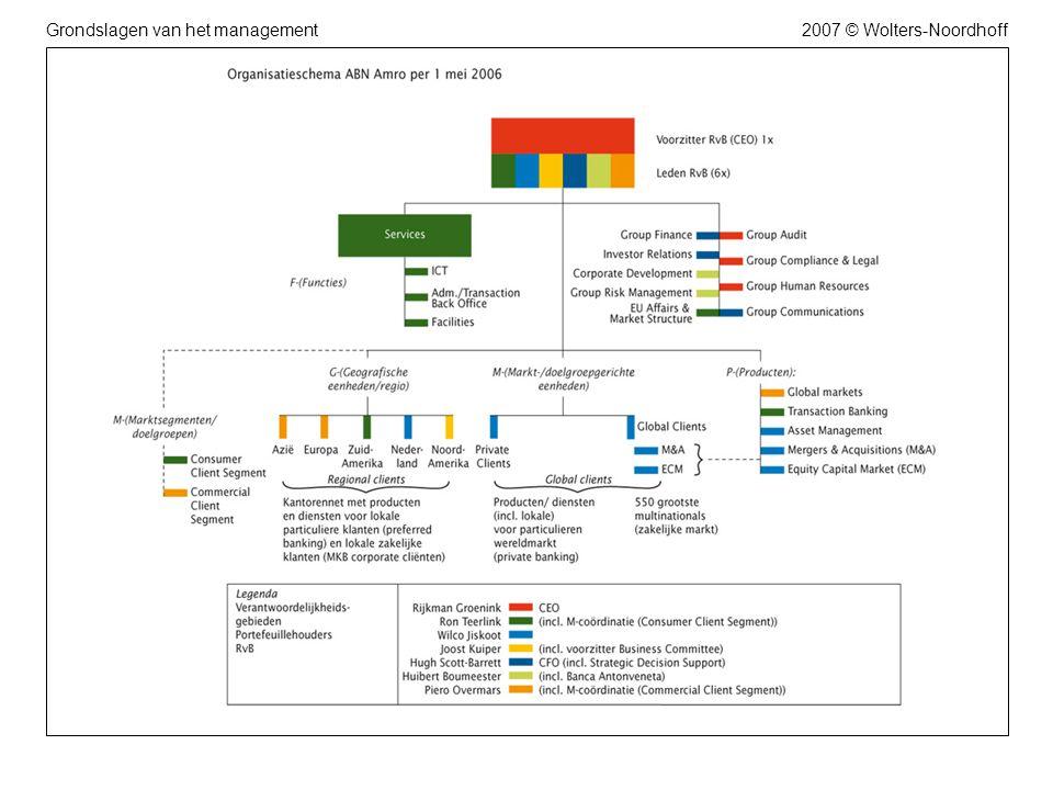 2007 © Wolters-NoordhoffGrondslagen van het management