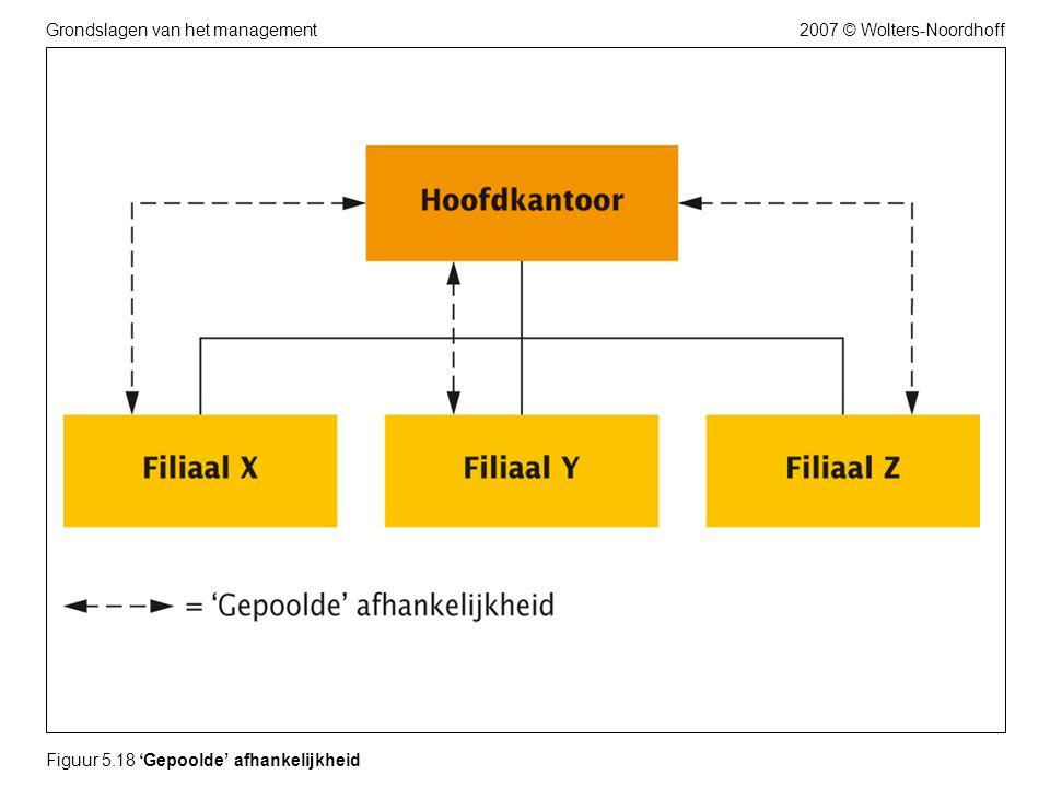 2007 © Wolters-NoordhoffGrondslagen van het management Figuur 5.18 'Gepoolde' afhankelijkheid