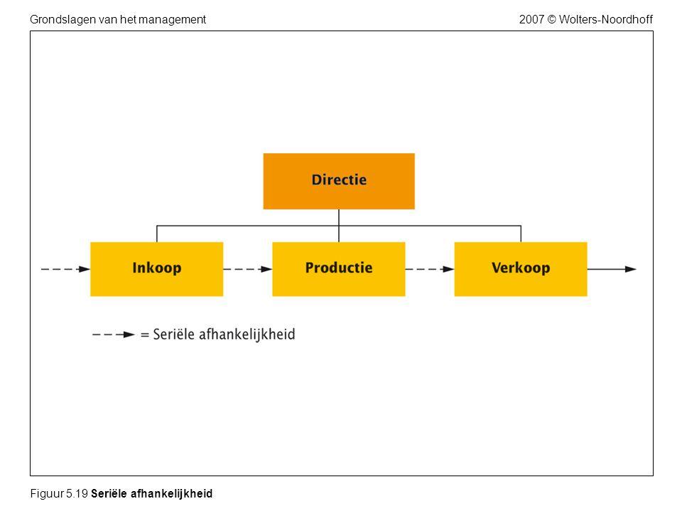 2007 © Wolters-NoordhoffGrondslagen van het management Figuur 5.19 Seriële afhankelijkheid