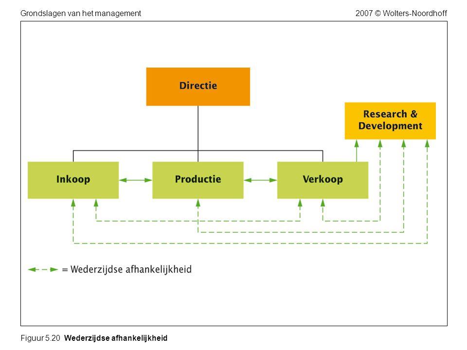 2007 © Wolters-NoordhoffGrondslagen van het management Figuur 5.20 Wederzijdse afhankelijkheid