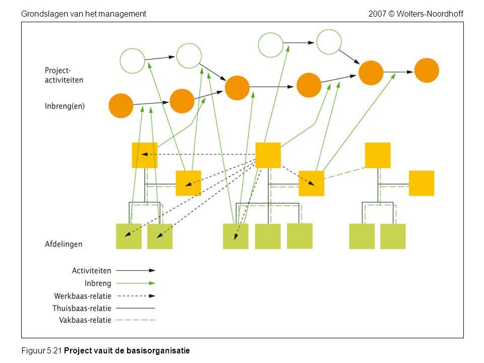 2007 © Wolters-NoordhoffGrondslagen van het management Figuur 5.21 Project vauit de basisorganisatie