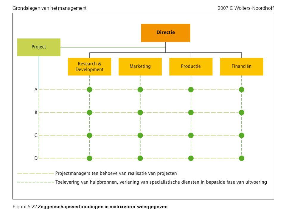 2007 © Wolters-NoordhoffGrondslagen van het management Figuur 5.22 Zeggenschapsverhoudingen in matrixvorm weergegeven