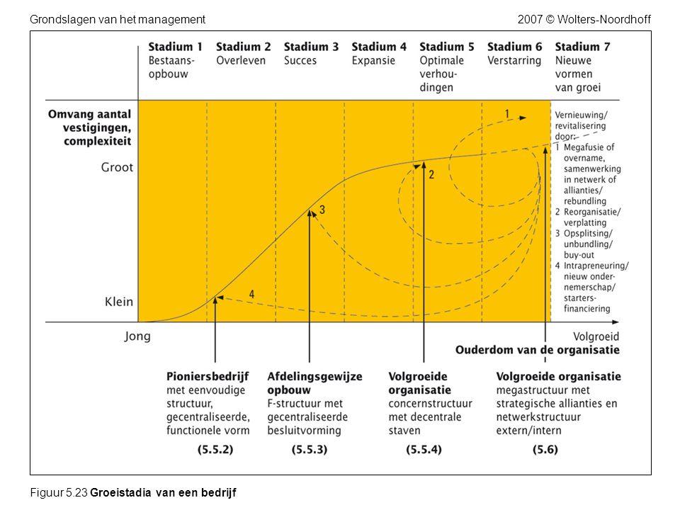 2007 © Wolters-NoordhoffGrondslagen van het management Figuur 5.23 Groeistadia van een bedrijf