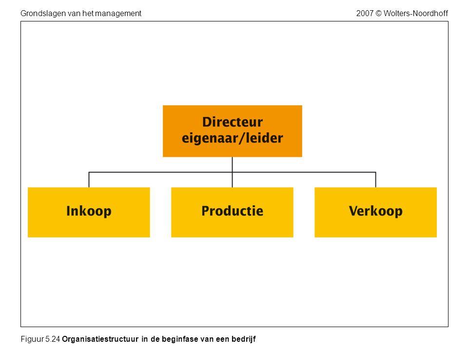 2007 © Wolters-NoordhoffGrondslagen van het management Figuur 5.24 Organisatiestructuur in de beginfase van een bedrijf