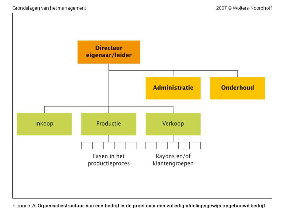 2007 © Wolters-NoordhoffGrondslagen van het management Figuur 5.25 Organisatiestructuur van een bedrijf in de groei naar een volledig afdelingsgewijs opgebouwd bedrijf