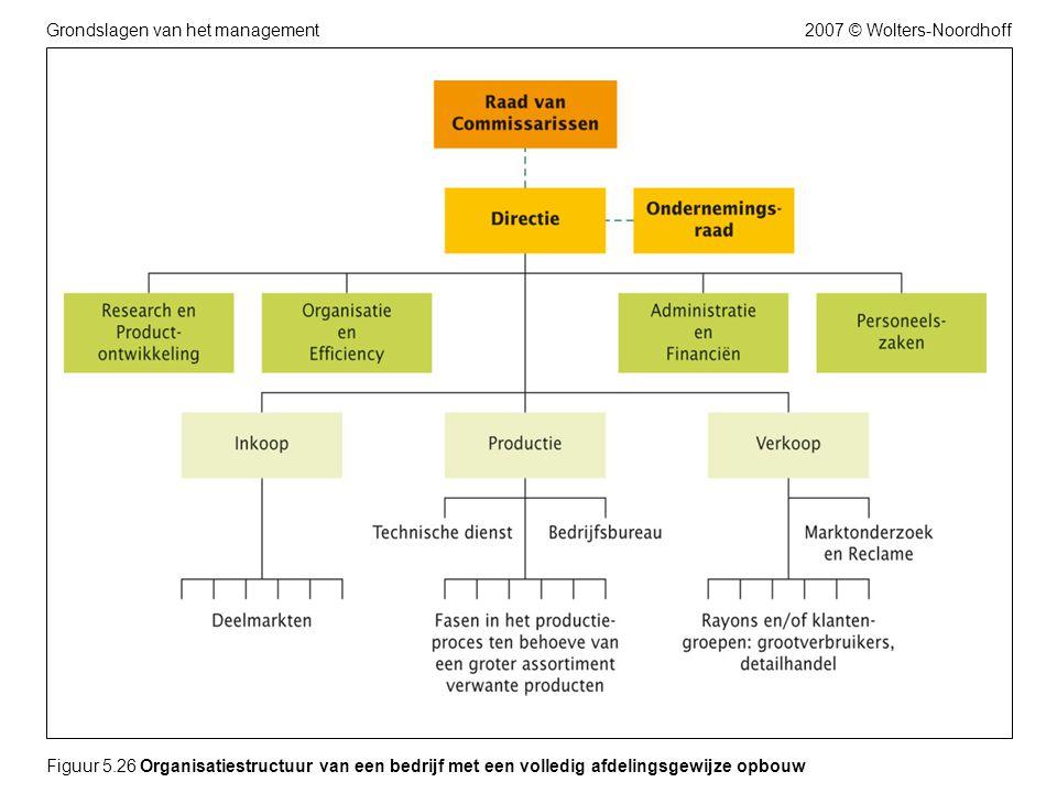 2007 © Wolters-NoordhoffGrondslagen van het management Figuur 5.26 Organisatiestructuur van een bedrijf met een volledig afdelingsgewijze opbouw