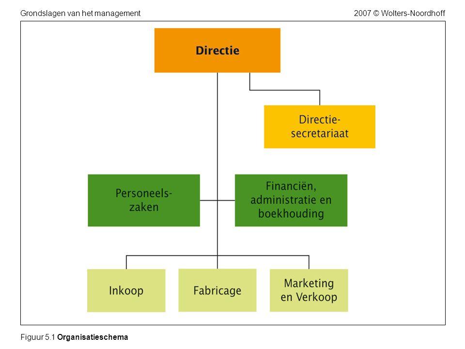 2007 © Wolters-NoordhoffGrondslagen van het management Figuur 5.1 Organisatieschema