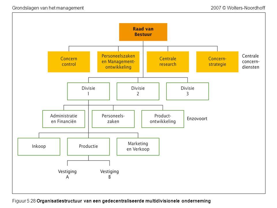 2007 © Wolters-NoordhoffGrondslagen van het management Figuur 5.28 Organisatiestructuur van een gedecentraliseerde multidivisionele onderneming