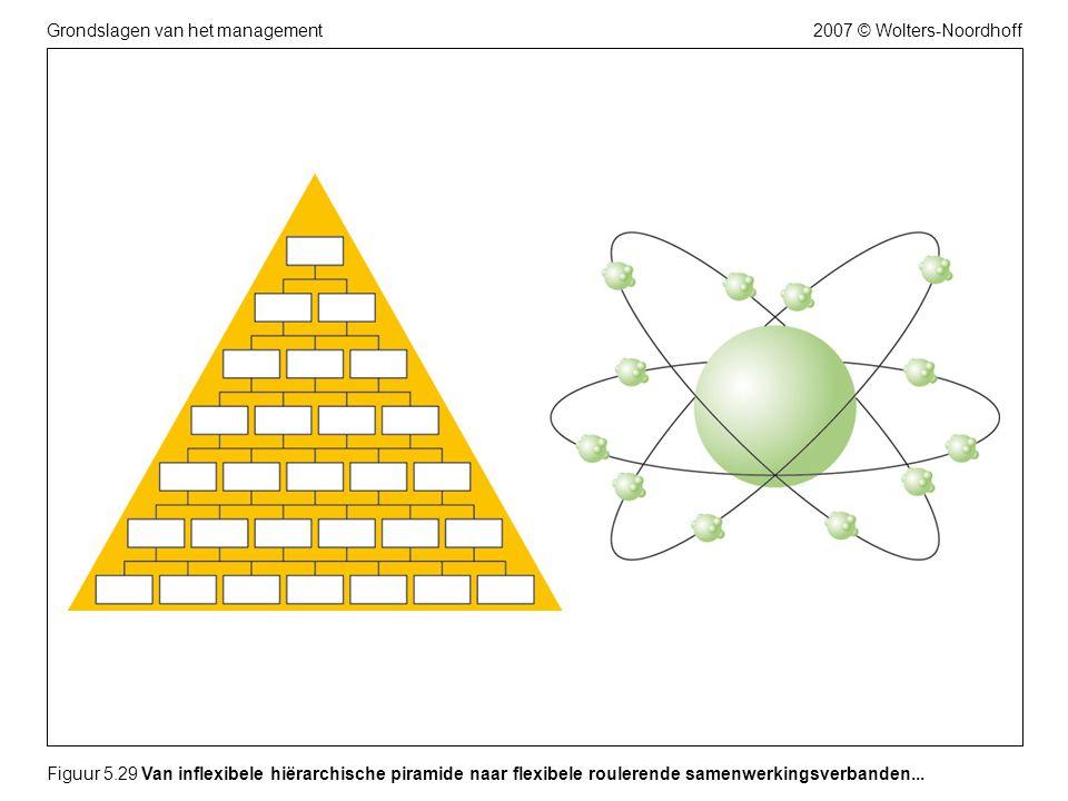 2007 © Wolters-NoordhoffGrondslagen van het management Figuur 5.29 Van inflexibele hiërarchische piramide naar flexibele roulerende samenwerkingsverba