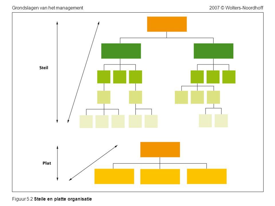2007 © Wolters-NoordhoffGrondslagen van het management Figuur 5.2 Steile en platte organisatie