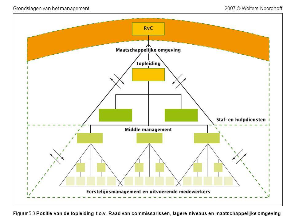 2007 © Wolters-NoordhoffGrondslagen van het management Figuur 5.3 Positie van de topleiding t.o.v. Raad van commissarissen, lagere niveaus en maatscha