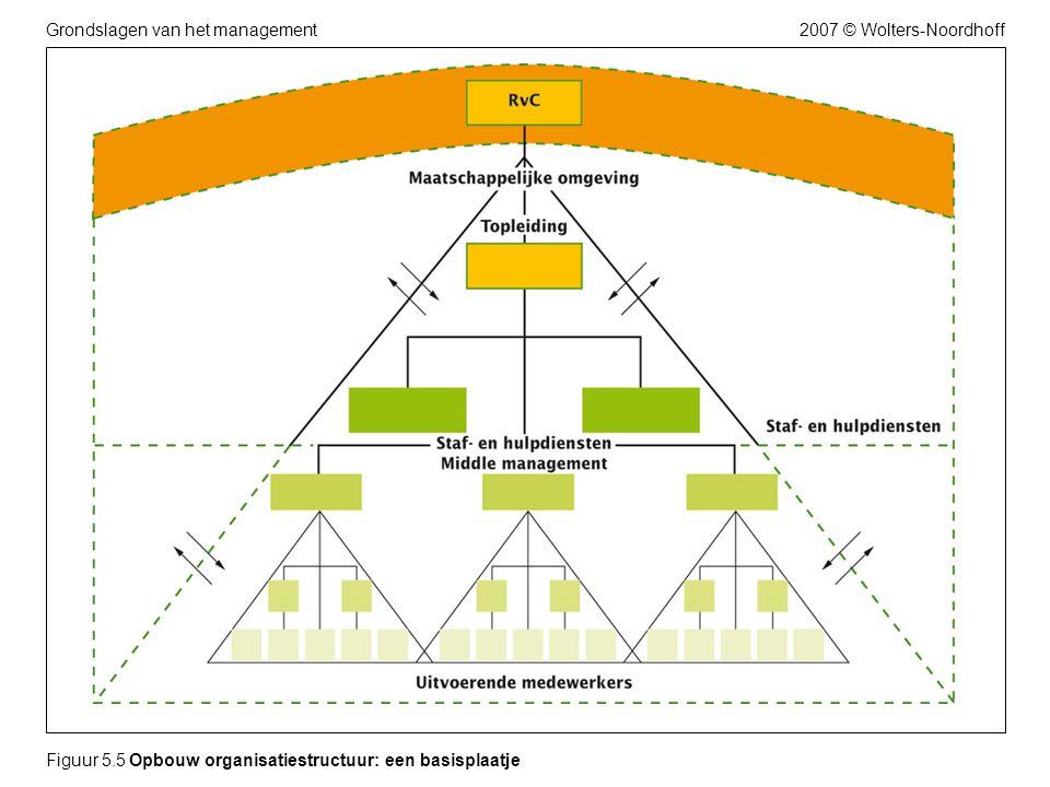 2007 © Wolters-NoordhoffGrondslagen van het management Figuur 5.5 Opbouw organisatiestructuur: een basisplaatje
