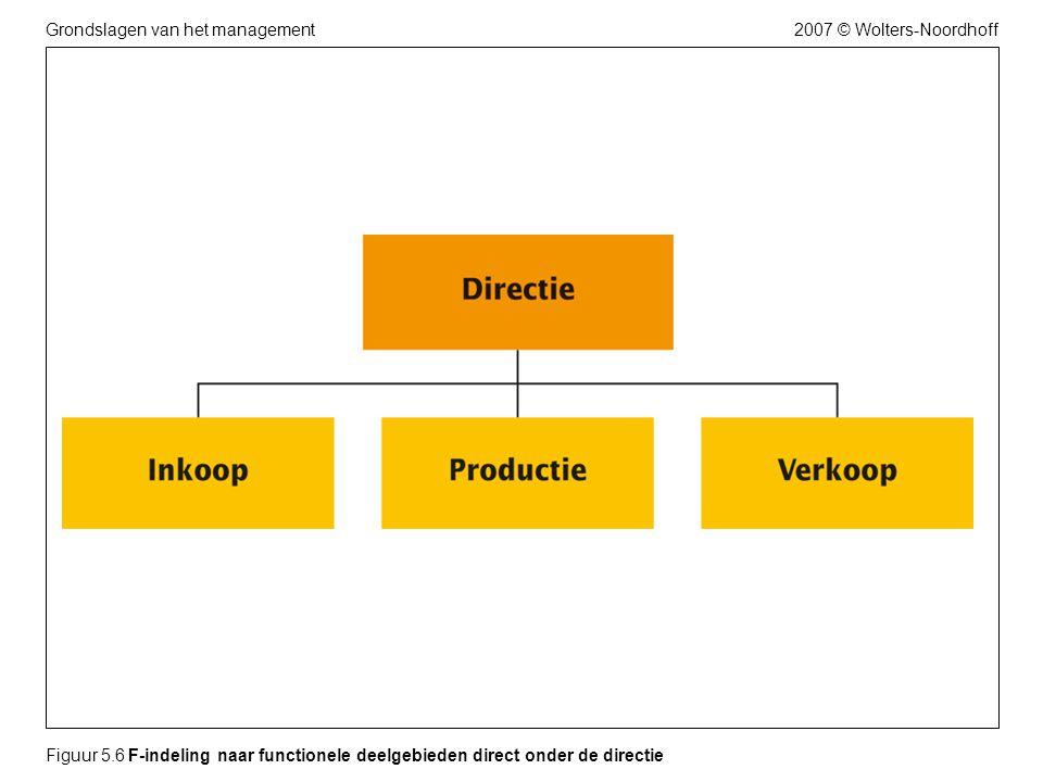 2007 © Wolters-NoordhoffGrondslagen van het management Figuur 5.6 F-indeling naar functionele deelgebieden direct onder de directie