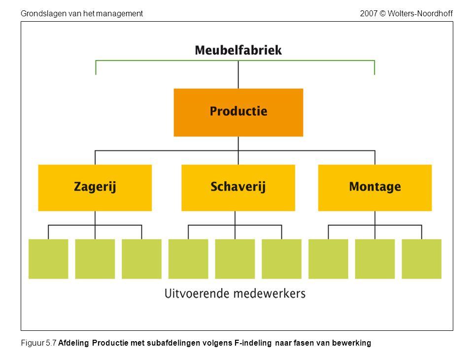 2007 © Wolters-NoordhoffGrondslagen van het management Figuur 5.7 Afdeling Productie met subafdelingen volgens F-indeling naar fasen van bewerking
