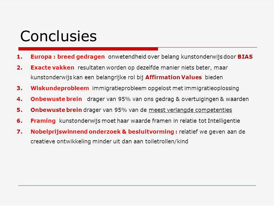 Conclusies 1.Europa : breed gedragen onwetendheid over belang kunstonderwijs door BIAS 2.Exacte vakken resultaten worden op dezelfde manier niets beter, maar kunstonderwijs kan een belangrijke rol bij Affirmation Values bieden 3.Wiskundeprobleem immigratieprobleem opgelost met immigratieoplossing 4.Onbewuste brein drager van 95% van ons gedrag & overtuigingen & waarden 5.Onbewuste brein drager van 95% van de meest verlangde competenties 6.Framing kunstonderwijs moet haar waarde framen in relatie tot Intelligentie 7.Nobelprijswinnend onderzoek & besluitvorming : relatief we geven aan de creatieve ontwikkeling minder uit dan aan toiletrollen/kind