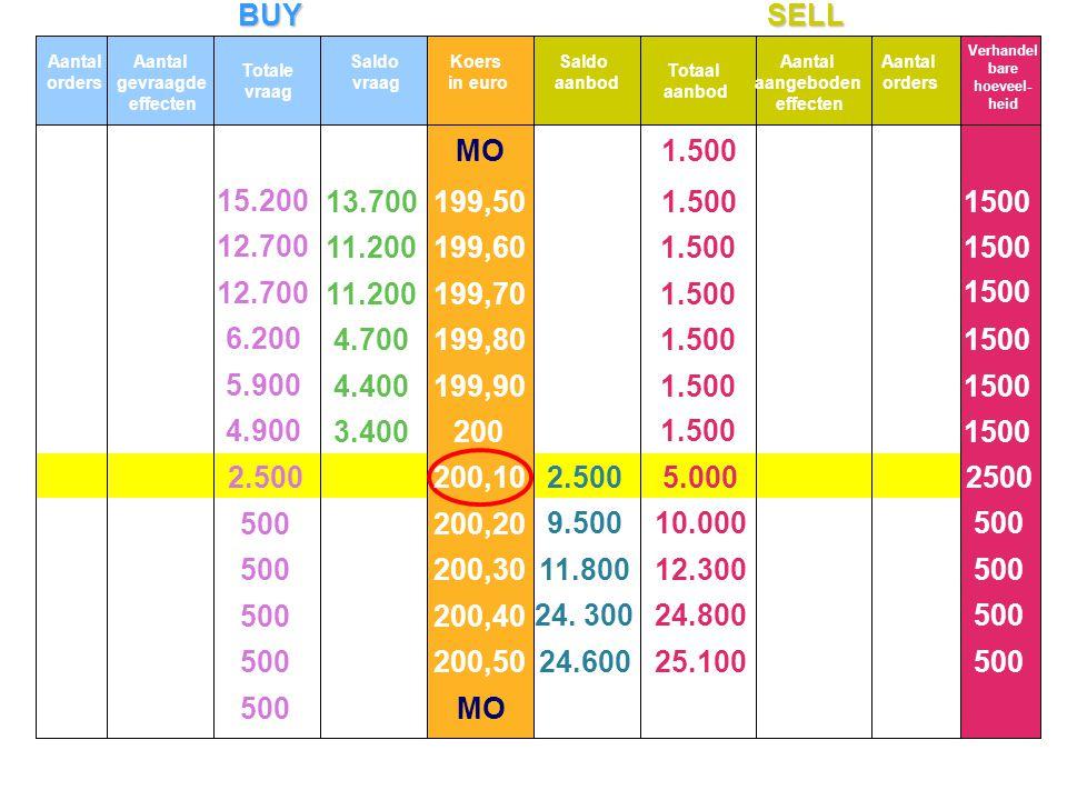 BUYSELL Saldo vraag Saldo aanbod MO 15.200 12.700 6.200 5.900 4.900 500 2.500 13.700 11.200 4.700 4.400 3.400 5.000 10.000 12.300 24.800 25.100 1.500 1500 2500 500 2.500 9.500 11.800 24.