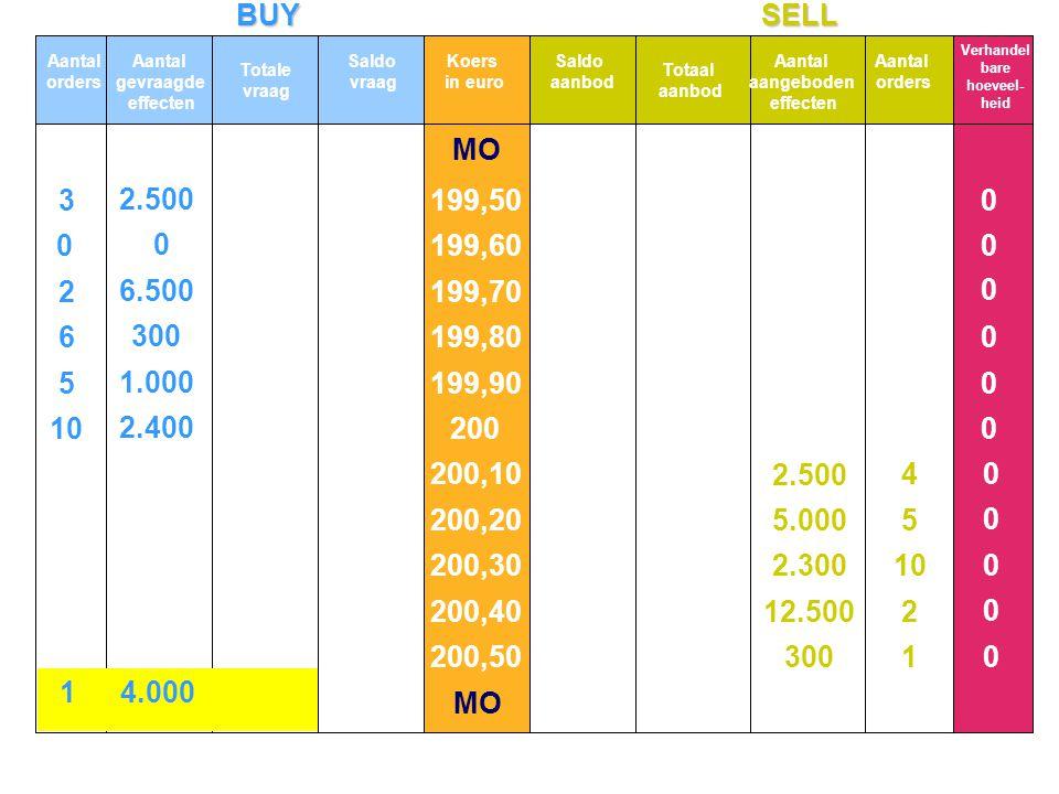 BUYSELL MO 10 5 6 2 3 2.400 1.000 300 6.500 2.500 0 0 1 2 10 5 4 300 12.500 2.300 5.000 2.500 0 0 0 0 0 0 0 0 0 0 0 Aantal orders Aantal gevraagde effecten Totale vraag Koers in euro Totaal aanbod Aantal aangeboden effecten Aantal orders Verhandel bare hoeveel- heid Saldo vraag Saldo aanbod 199,50 199,60 199,70 199,80 199,90 200 200,10 200,20 200,30 200,40 200,50 14.000