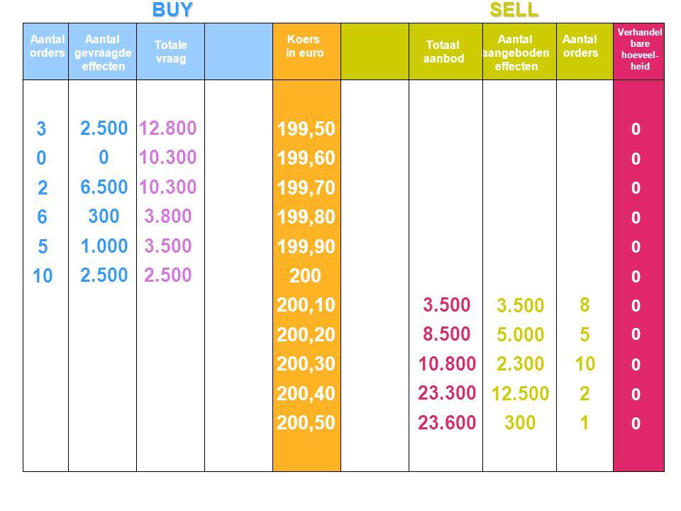 BUYSELL Aantal orders Aantal gevraagde effecten Totale vraag Koers in euro Totaal aanbod Aantal aangeboden effecten Aantal orders 199,50 199,60 199,70 199,80 199,90 200 200,10 200,20 200,30 200,40 200,50 10 5 6 2 3 2.500 1.000 300 6.500 2.500 1 2 10 5 8 300 12.500 2.300 5.000 3.500 12.800 10.300 3.800 3.500 2.500 3.500 8.500 10.800 23.300 23.600 0 0 0 0 0 0 0 0 0 0 0 0 0 0 0 0 0 0 0 0 0 0 0 0 Verhandel bare hoeveel- heid