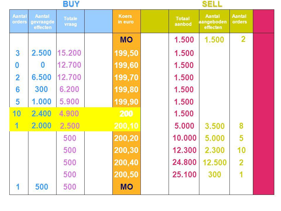BUYSELL 12.000 MO 10 5 6 2 3 2.500 1.000 300 6.500 2.500 1500 15.200 12.700 6.200 5.900 3.000 500 2.500 0 0 1 2 10 5 8 300 12.500 2.300 5.000 3.500 2 1.500 5.000 10.000 12.300 24.800 25.100 1.500 102.400200 4.900 Aantal orders Aantal gevraagde effecten Totale vraag Koers in euro Totaal aanbod Aantal aangeboden effecten Aantal orders 199,50 199,60 199,70 199,80 199,90 200 200,10 200,20 200,30 200,40 200,50