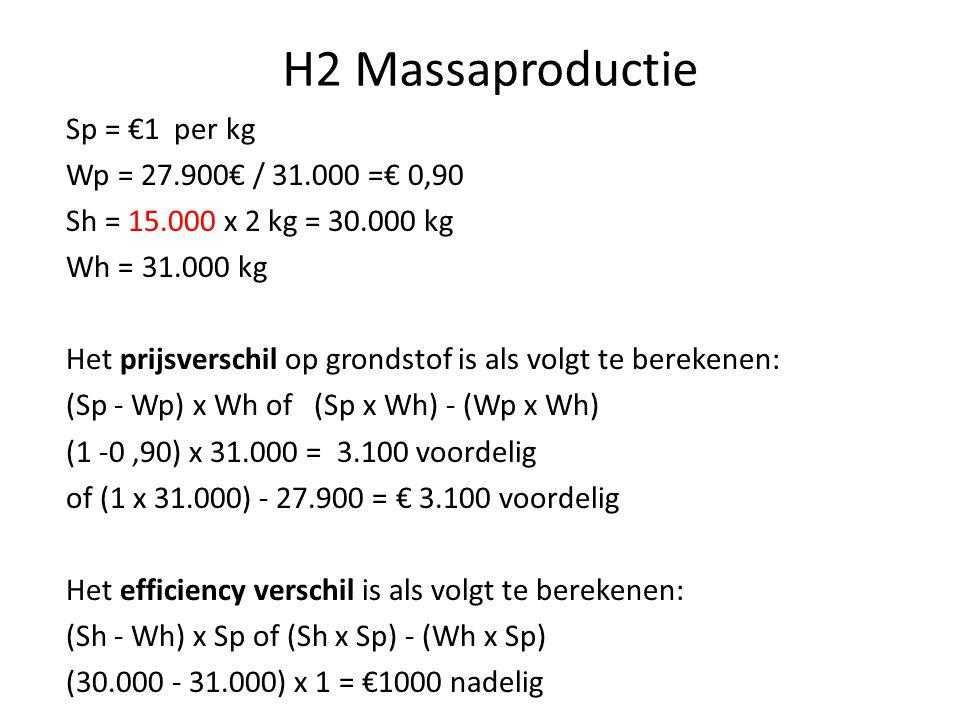 H2 Massaproductie Sp = €1 per kg Wp = 27.900€ / 31.000 =€ 0,90 Sh = 15.000 x 2 kg = 30.000 kg Wh = 31.000 kg Het prijsverschil op grondstof is als vol