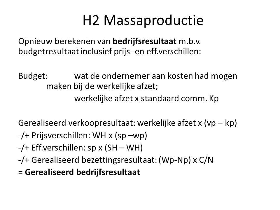 H2 Massaproductie Opnieuw berekenen van bedrijfsresultaat m.b.v. budgetresultaat inclusief prijs- en eff.verschillen: Budget: wat de ondernemer aan ko