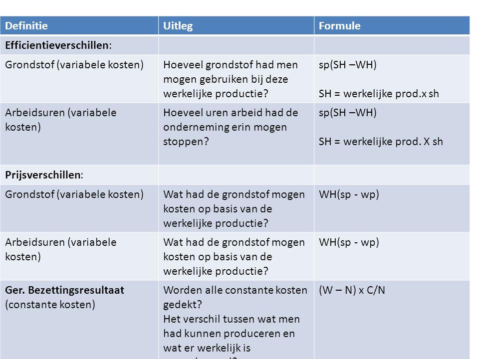 H3 Stukproductie DefinitieUitlegFormule Efficientieverschillen: Grondstof (variabele kosten)Hoeveel grondstof had men mogen gebruiken bij deze werkeli