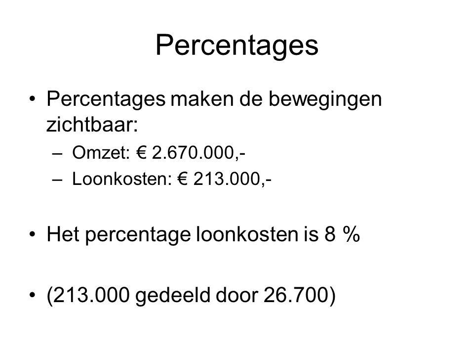Percentages •Percentages maken de bewegingen zichtbaar: – Omzet: € 2.670.000,- – Loonkosten: € 213.000,- •Het percentage loonkosten is 8 % •(213.000 g