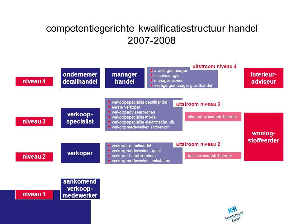 competentiegerichte kwalificatiestructuur handel 2007-2008 afdelingsmanager filiaalmanager manager wonen vestigingsmanager groothandel niveau 4 aankom