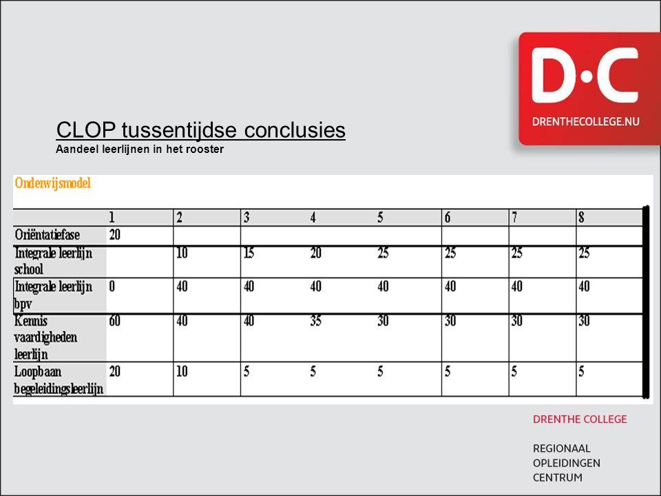 CLOP tussentijdse conclusies Aandeel leerlijnen in het rooster