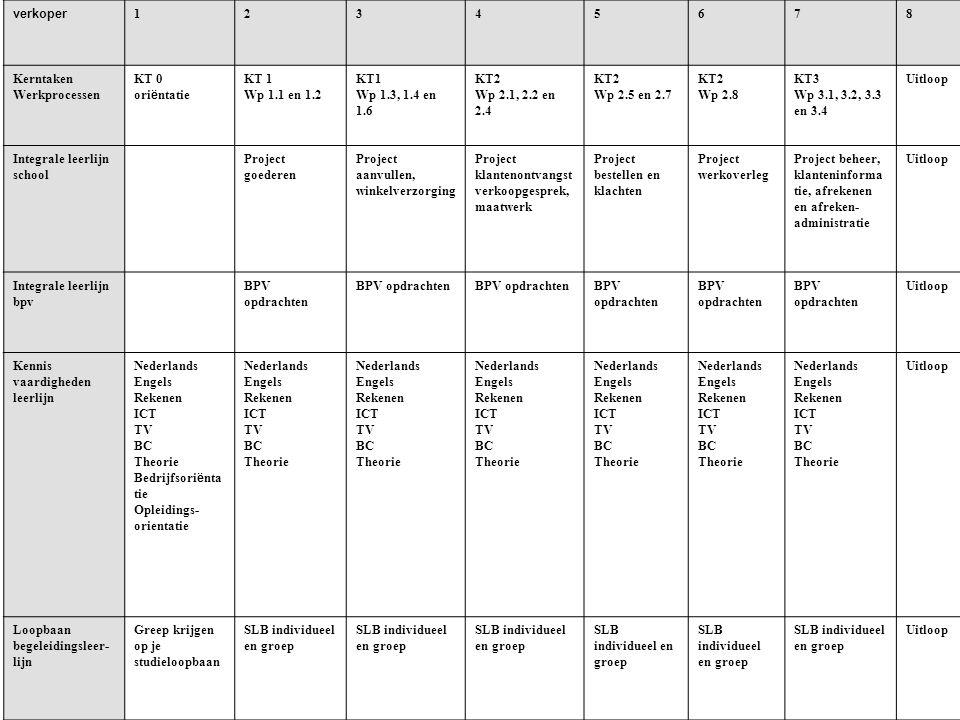 verkoper 12345678 Kerntaken Werkprocessen KT 0 ori ë ntatie KT 1 Wp 1.1 en 1.2 KT1 Wp 1.3, 1.4 en 1.6 KT2 Wp 2.1, 2.2 en 2.4 KT2 Wp 2.5 en 2.7 KT2 Wp 2.8 KT3 Wp 3.1, 3.2, 3.3 en 3.4 Uitloop Integrale leerlijn school Project goederen Project aanvullen, winkelverzorging Project klantenontvangst verkoopgesprek, maatwerk Project bestellen en klachten Project werkoverleg Project beheer, klanteninforma tie, afrekenen en afreken- administratie Uitloop Integrale leerlijn bpv BPV opdrachten Uitloop Kennis vaardigheden leerlijn Nederlands Engels Rekenen ICT TV BC Theorie Bedrijfsori ë nta tie Opleidings- orientatie Nederlands Engels Rekenen ICT TV BC Theorie Nederlands Engels Rekenen ICT TV BC Theorie Nederlands Engels Rekenen ICT TV BC Theorie Nederlands Engels Rekenen ICT TV BC Theorie Nederlands Engels Rekenen ICT TV BC Theorie Nederlands Engels Rekenen ICT TV BC Theorie Uitloop Loopbaan begeleidingsleer- lijn Greep krijgen op je studieloopbaan SLB individueel en groep Uitloop