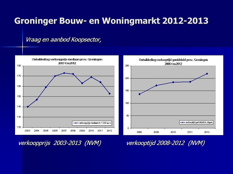 Groninger Bouw- en Woningmarkt 2012-2013 Vraag en aanbod Koopsector, verkoopprijs 2003-2013 (NVM) verkooptijd 2008-2012 (NVM)