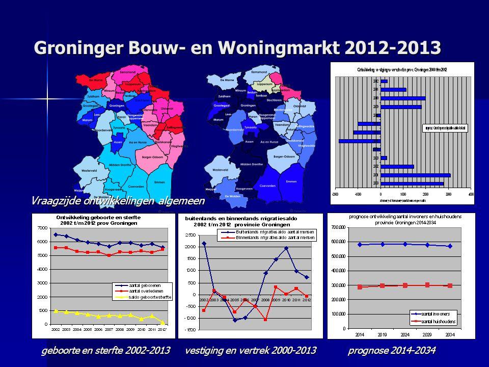 Groninger Bouw- en Woningmarkt 2012-2013 Vraagzijde ontwikkelingen algemeen geboorte en sterfte 2002-2013 vestiging en vertrek 2000-2013 prognose 2014-2034