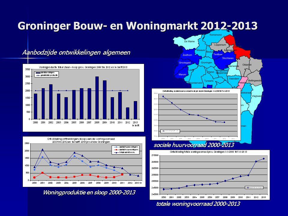 Groninger Bouw- en Woningmarkt 2012-2013 Aanbodzijde ontwikkelingen algemeen Woningproduktie en sloop 2000-2013 totale woningvoorraad 2000-2013 sociale huurvoorraad 2000-2013