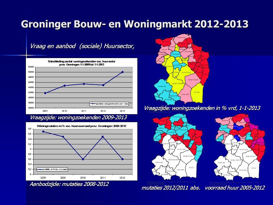 Groninger Bouw- en Woningmarkt 2012-2013 Vraag en aanbod (sociale) Huursector, Vraagzijde: woningzoekenden 2009-2013 Aanbodzijde: mutaties 2008-2012 Vraagzijde: woningzoekenden in % vrd, 1-1-2013 mutaties 2012/2011 abs.