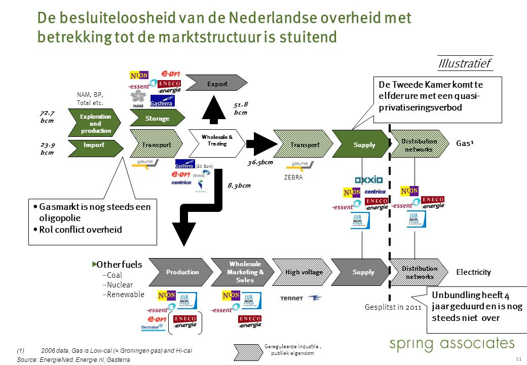 11 De besluiteloosheid van de Nederlandse overheid met betrekking tot de marktstructuur is stuitend  Other fuels – Coal – Nuclear – Renewable Transpo