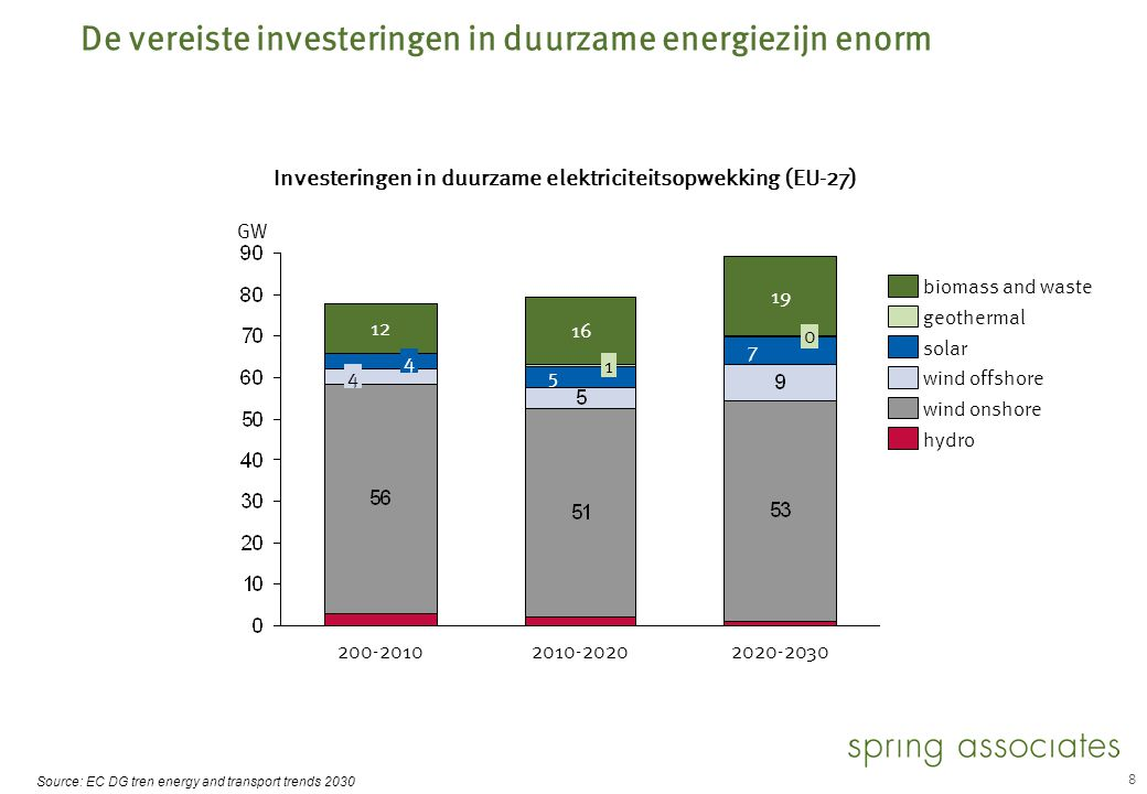 8 De vereiste investeringen in duurzame energiezijn enorm Source: EC DG tren energy and transport trends 2030 Investeringen in duurzame elektriciteits
