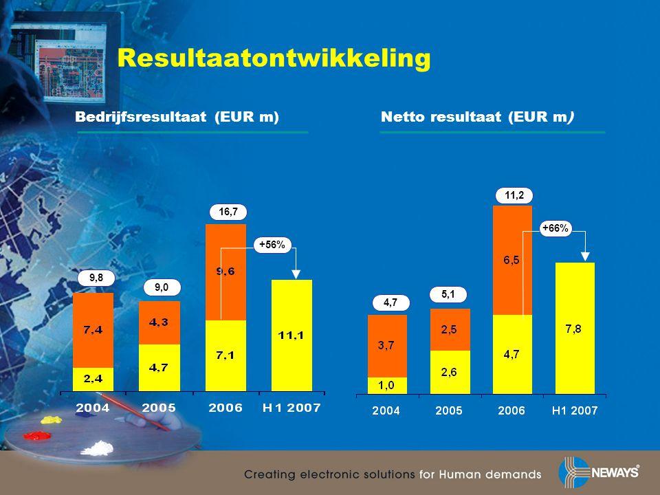 Resultaatontwikkeling +56% Bedrijfsresultaat (EUR m)Netto resultaat (EUR m) 16,7 9,0 11,2 +66% 5,1 9,8 4,7